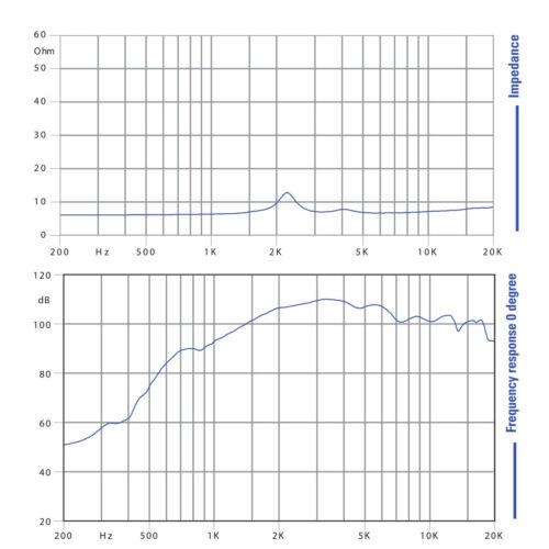 "Pair Faital Pro HF102 1/"" Compression Horn Driver Neodymium 107dB Tweeter 8 Ohm"