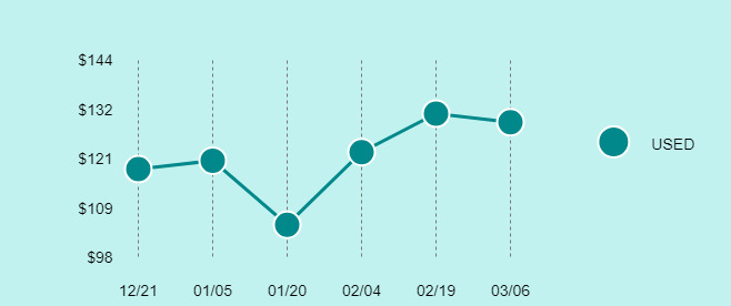 Apple iPad Air (1st Generation) Price Trend Chart Large