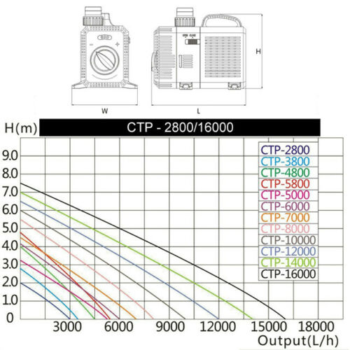 12000L//h 100W ECO Teichpumpe Wasserpumpe Bachlaufpumpe Filterpumpe Teich Pumpe