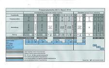 Umprogrammierung Sennheiser SKM 5000, SK 50, SK 250, SK 3063, EM 3032, SR 3054