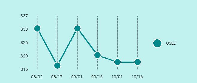 Apple iPod Mini Price Trend Chart Large