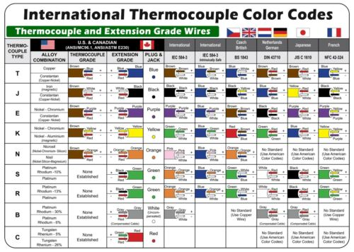 """International Thermocouple Color Codes MAGNETIC Chart 8/""""x5.5/"""""""