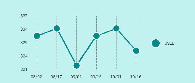 Nokia Lumia 920 Price Trend Chart Large