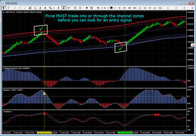 Best scalping strategy indicator forex