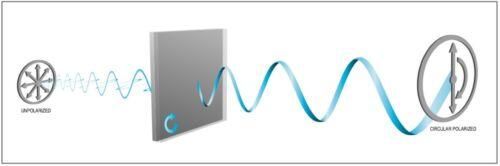 L + R Polarisationsfolie filtro de polarización 0 º//0 º2 pieza 300x300x0,32 mmtipo st-37