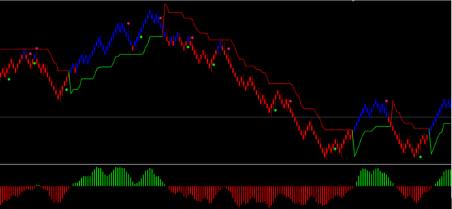 Super Signals Indicator For MT5 (WITH INDICATOR DOWNLOAD)