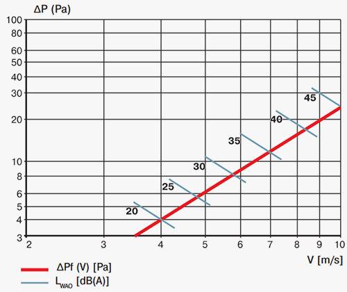 Luftventil Gravity Gravity Gravity Klappe Rollläden weiß Sauglüfter Belüftung GRM     | Nicht so teuer  | Neu  | Sonderkauf  5c50f7
