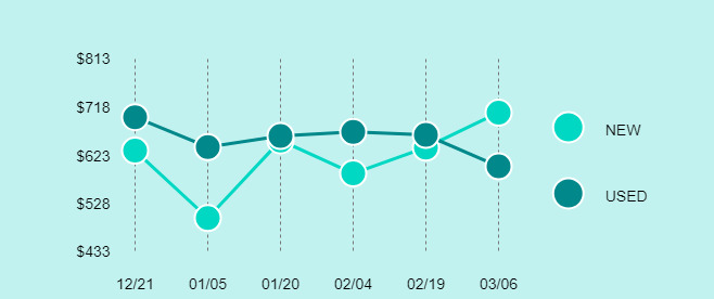DJI Mavic Air Price Trend Chart Large