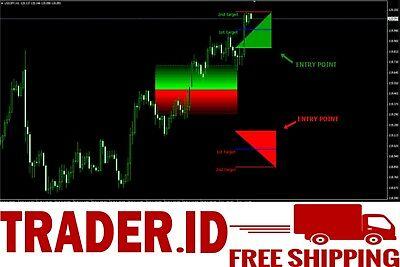 Secret profit levels forex system