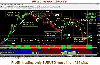 Profitable forex system high impact