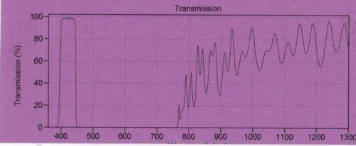 Optical Filter Fluorescence 420AF50 25mm dia Sputtered 95/% Block PMT LED cleanup