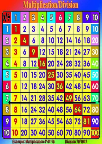 A4 huge laminated educational numeracy poster Multiplication Division