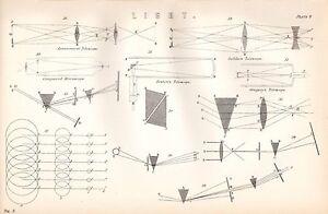 1880-PRINT-LIGHT-GALILEO-039-S-MICROSCOPE-NEWTON-ASTRONOMICAL-GREGORY-039-S-ETC