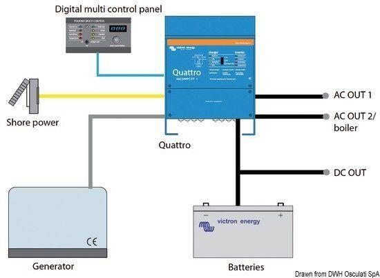 System kombiniert VICTRON Stiefel+Invertieren Marke 24/3000 Marke Stiefel+Invertieren energy Blau power ad60e2