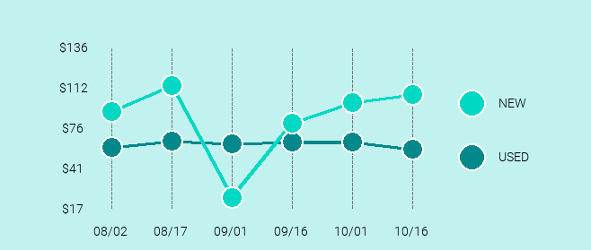 Samsung Galaxy J Price Trend Chart Large
