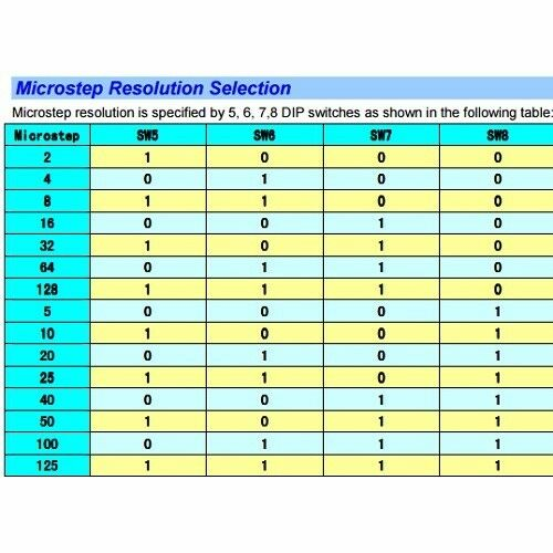 2PCS 20-50VDC 5.6A DIGITAL BIPOLAR STEPPER MOTOR DRIVER –