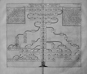 Antique-map-Genealogie-de-Mahomet-depuis-Ismael-fils-du-patriarche-Abraham