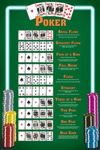 Winning-Poker-Hands-Chart-Game-Room-Poster-24x36
