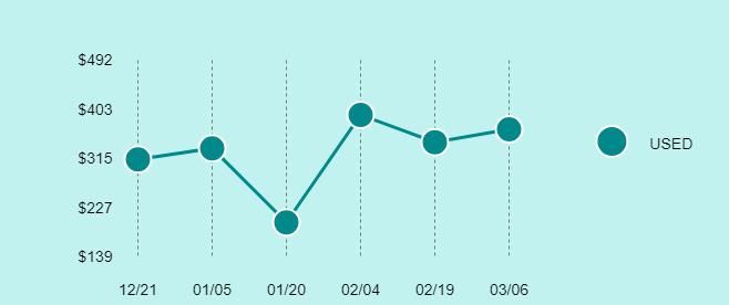 Yuneec Q500 4K Typhoon Price Trend Chart Large