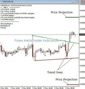 Free forex trend line indicator