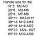 2pcs die M1.8 × 0.35  brand(S)High quality M1.8 right hand