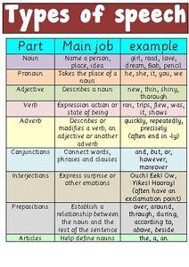 6 Types of Speech Impediments | Speech Blubs Guide