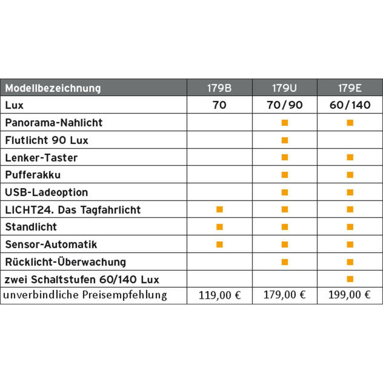 Busch & - Müller LUMOTEC IQ2 LUXOS B - & 179B Dynamo Fahrrad Licht Lampe 70 Lux 483587