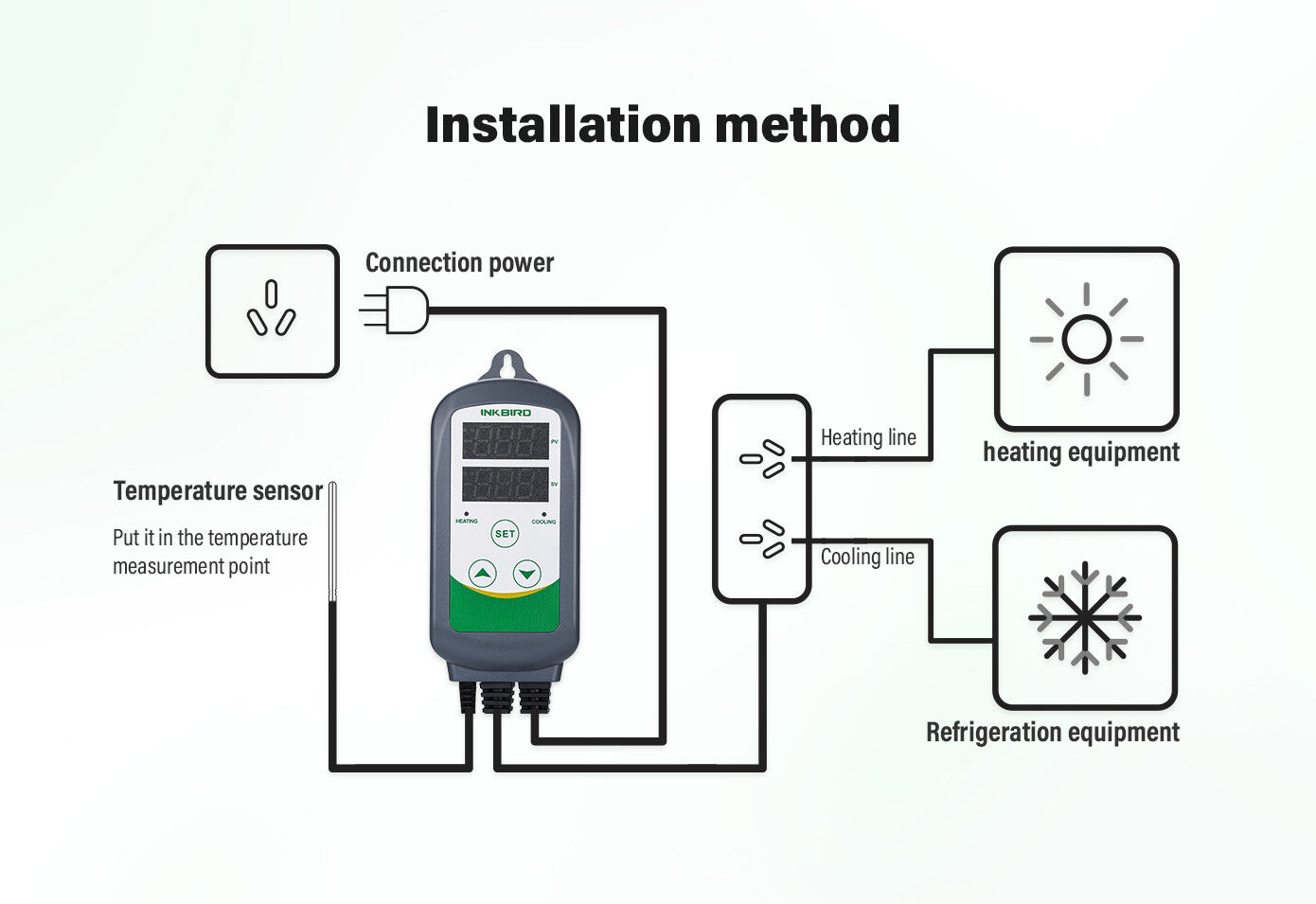 Inkbird Itc308 Pre Wired Temperature Controller Outlet Thermostat We Also Sell The Ranco Etc Prewired With Power Cord And Heat Cool Ebay