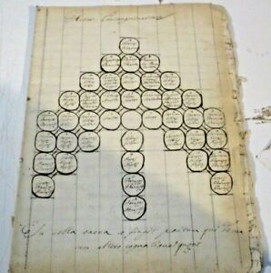 manoscritto originale 34 pagine in latino ARBOR CONSANGUINITATIS - XVII SECOLO