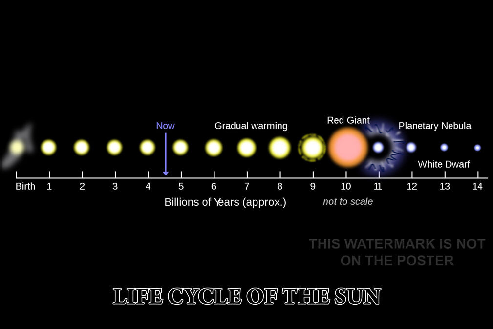 Poster, Many Größes; Life Cycle Of The Sun Solar Life Cycle