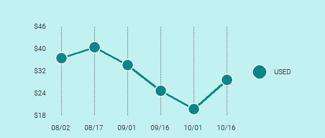 Motorola Droid Razr Price Trend Chart Large