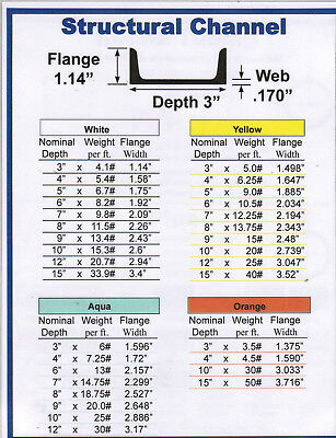 "1 Piece Ships UPS A36 Mild Steel Channel 4/"" x 36/"" 7.25# per ft"