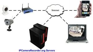 IP-Camera-Cloud-Recording-Service-1-4-IP-Cameras-in-to-the-Internet-Cloud