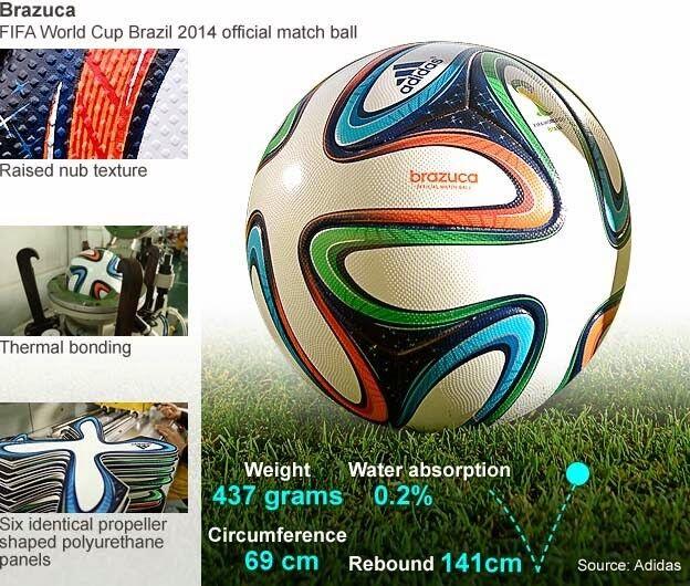 Adidas Replica Bruzuca Soccer Match Ball Fifa World Cup 2014 Size 5