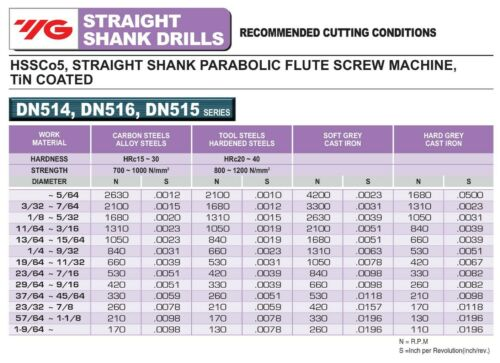 5pcs #11 Cobalt Screw Machine Parabolic Flute TiN Gold-P Drills YG1