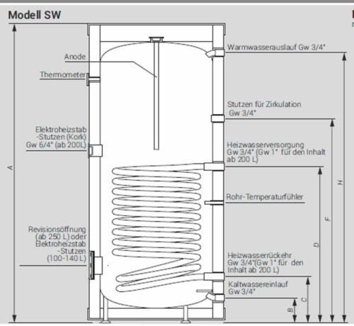 Elektro Warmwasser Kospel Standspeicher  SW mit 1 Wärmetauscher