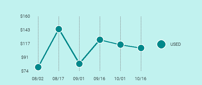 Nikon FE Price Trend Chart Large