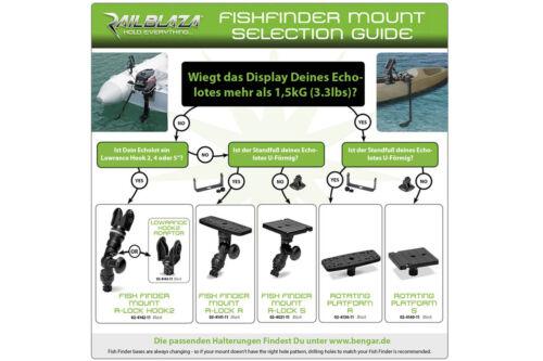 Plattform Echlolote 02-4141-11 Railblaza Fish Finder Mount R-Lock R 160x60mm