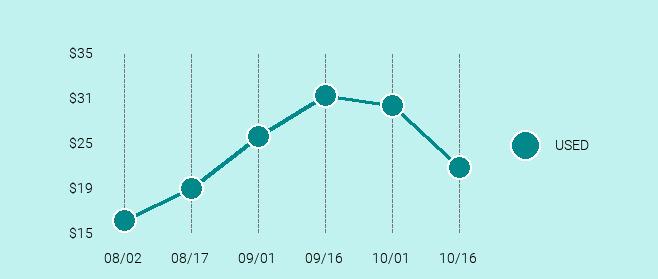 Nokia Lumia 635 Price Trend Chart Large