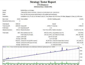 Creando il tuo bot di trading per crypto