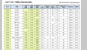 Details about 1 piece of 70 MHz Bandpass Filter 15 MHz Bandwidth 321483  Ctech