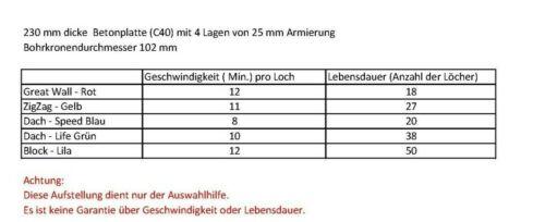 "Diamantbohrkrone Dosenbohrer Kernbohrkrone Nass Trocken 18-350 mm GW 11//4/"" UNC"
