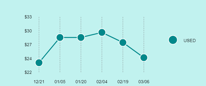 ASUS Google Nexus 7 (1st Generation) Price Trend Chart Large