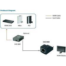 LevelOne HDSpider HVE-9900 HDMI Cat.5 Receiver Estensore video HVE-9900 42/12320