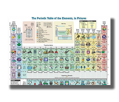 """P-64 Art Elements Periodic Table Knowledge Chart Collage LW-Canvas Poster 24x36/"""""""