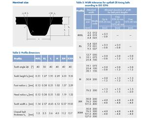 Timing belt neoprene optibelt ZR Profile XL pitch 5,08mm pack from 330-630