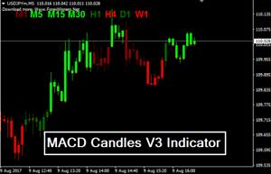 Forex macd buy signal