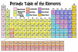 Periodic table chart elements educational wall art canvas framed or image is loading periodic table chart elements educational wall art canvas urtaz Image collections