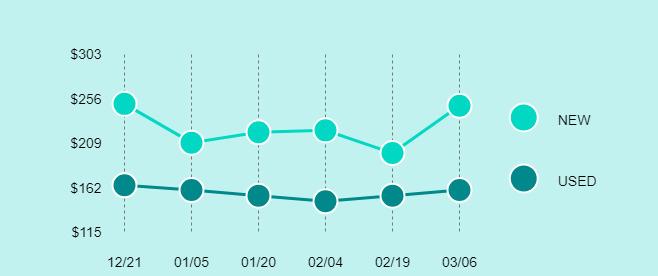 Samsung Galaxy Tab S2 Price Trend Chart Large