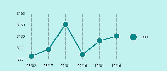 HTC U11 Price Trend Chart Large